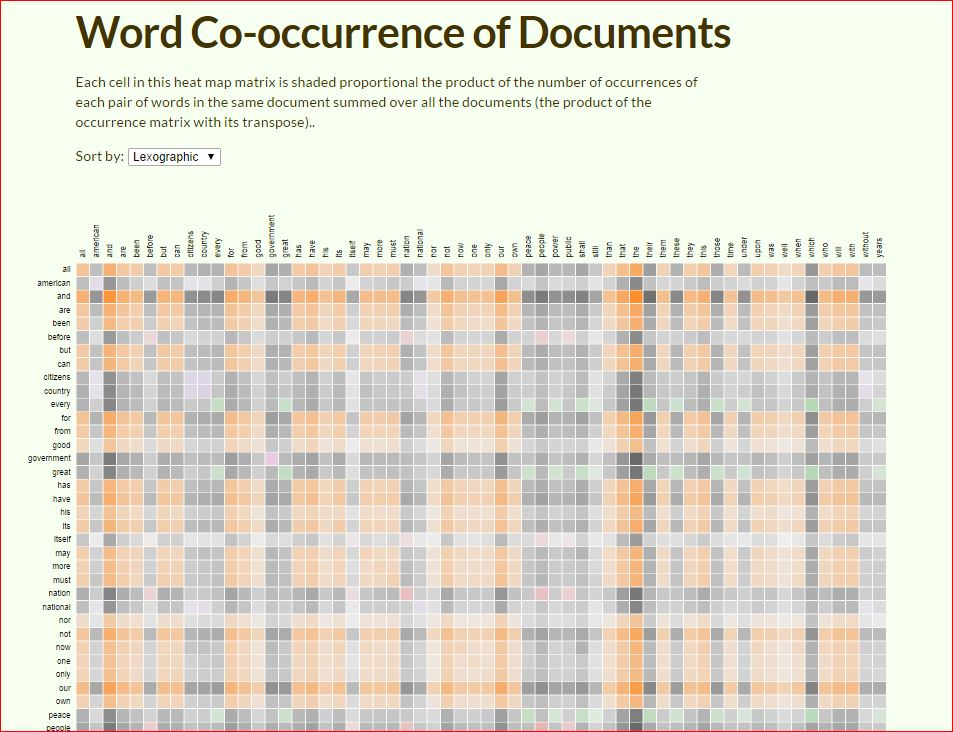 Word Co-occurrence of Documents